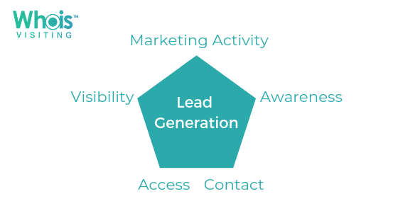 25 Ultimate B2B Lead Generation Tips | Who is visiting your website