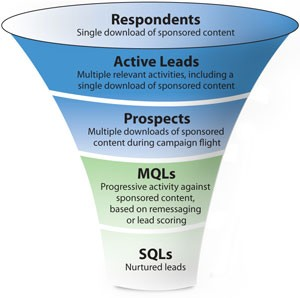 marketing qualified lead
