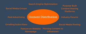 Lead Generation Process - Content distribution