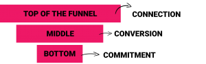Lead Generation Process - Content Marketing Funnel